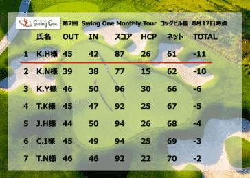 福岡のインドアゴルフ練習場、swing one スイングワンのスコア表です
